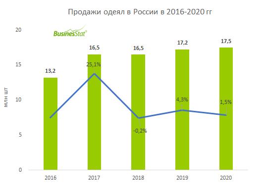 Анализ рынка одеял в России_BusinesStat