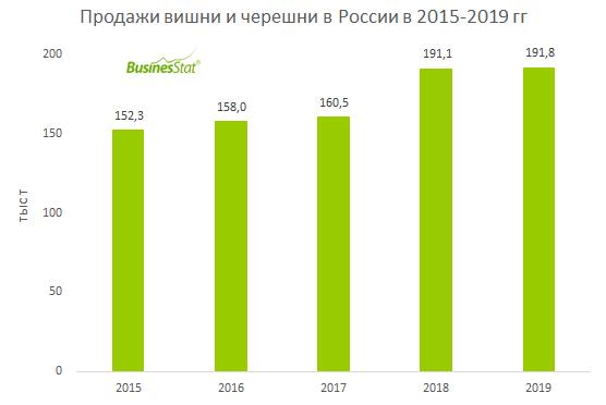 Продажи вишни и черешни в России