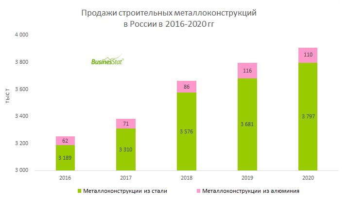 Анализ рынка строительных металлоконструкций в России_BusinesStat