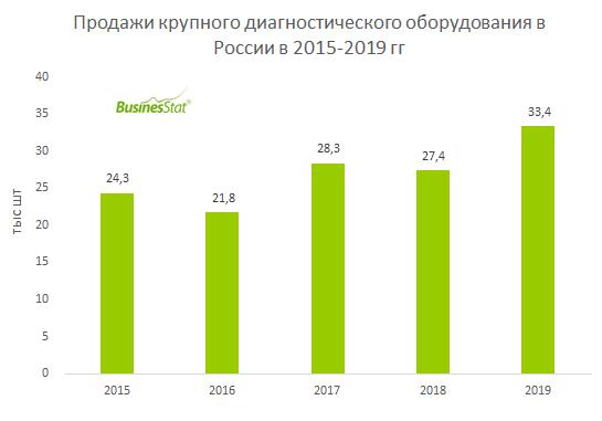 Продажи крупного диагностического оборудования в России_BusinesStat