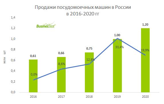 Анализ рынка посудомоечных машин в России_BusinesStat