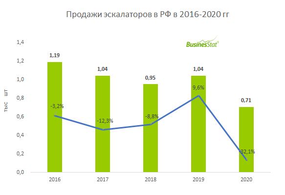 Анализ рынка эскалаторов в России_BusinesStat