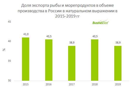 Доля экспорта рыбы и морепродуктов в объеме производства в России_BusinesStat