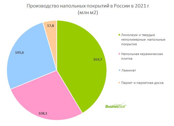 Анализ рынка напольных покрытий в России_BusinesStat