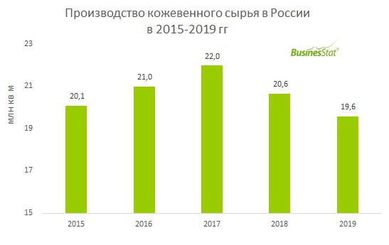 Производство кожевенного сырья в России_BusinesStat