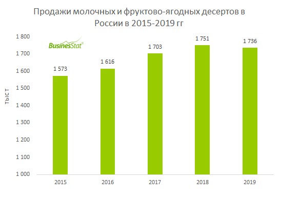 Продажи молочных и фруктово-ягодных десертов в России_BusinesStat