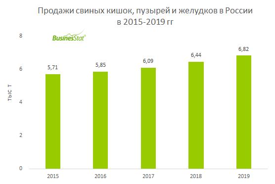 Продажи свиных кишок, пузырей и желудков в России_BusinesStat