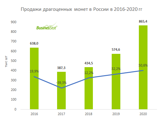 Анализ рынка драгоценных монет в России_BusinesStat