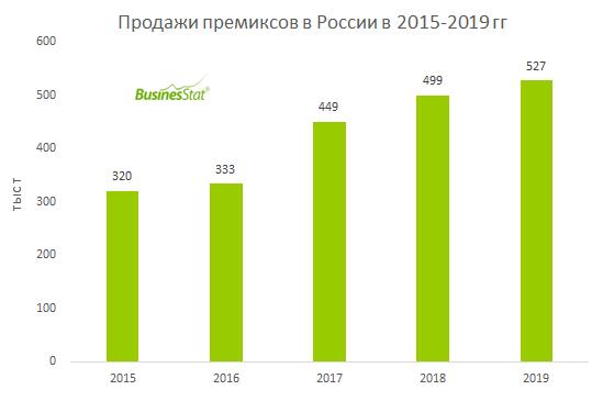 Продажи премиксов в России_BusinesStat