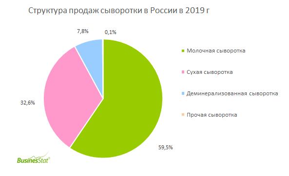 Структура продаж сыворотки в России_BusinesStat