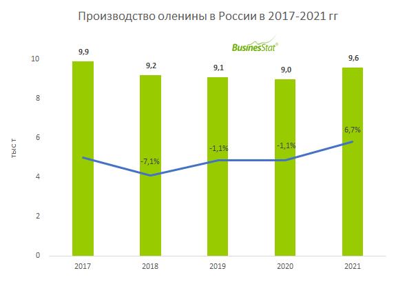 Анализ рынка оленины в России_BusinesStat