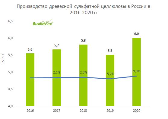 Анализ рынка древесной сульфатной целлюлозы в России_BusinesStat