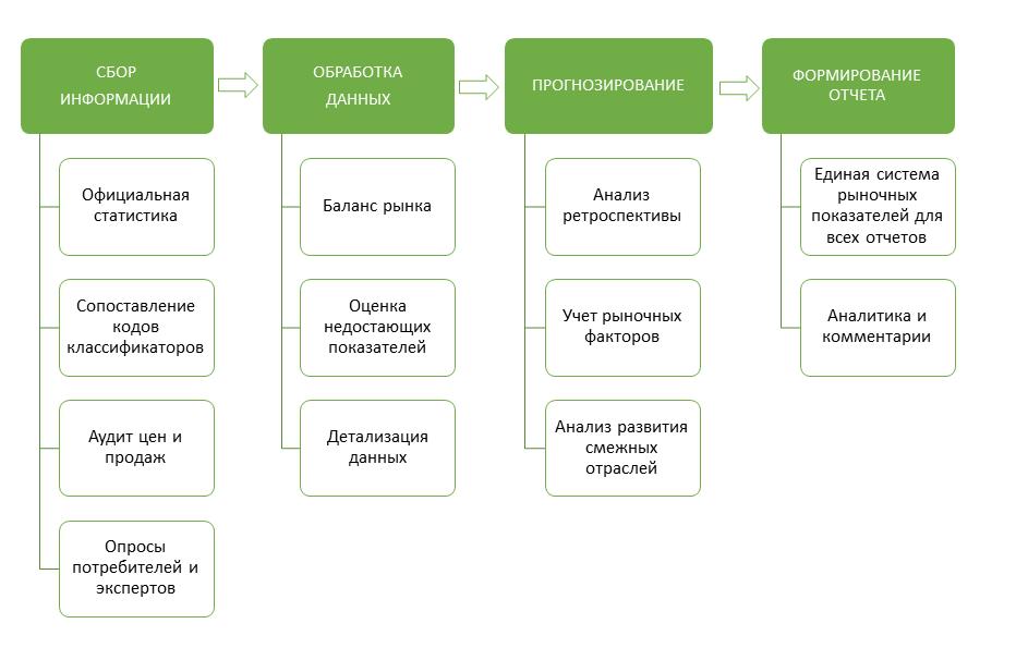 схема методологии BusinesStat
